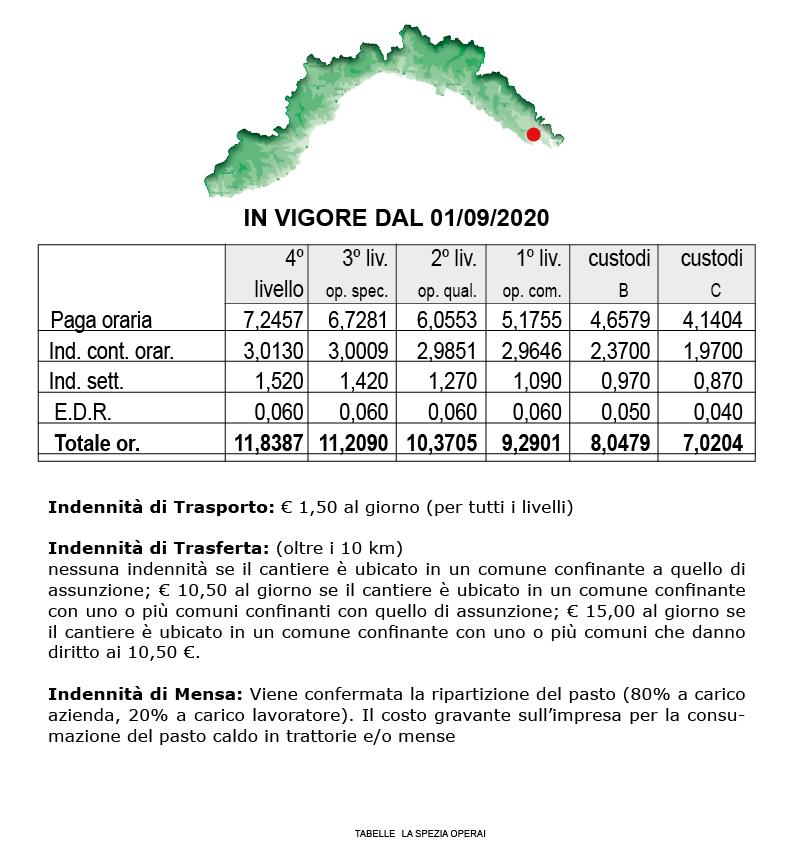 tabella_la_spezia_operai